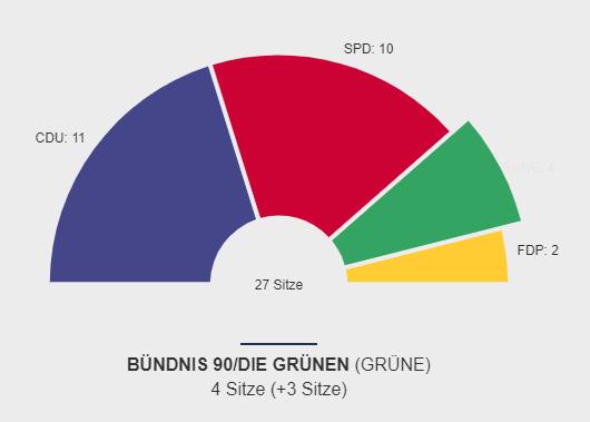 Wahlergebnis 2019